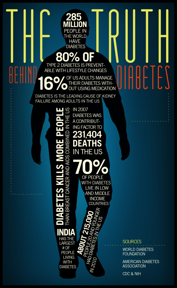 Diabetes Facts Infographic